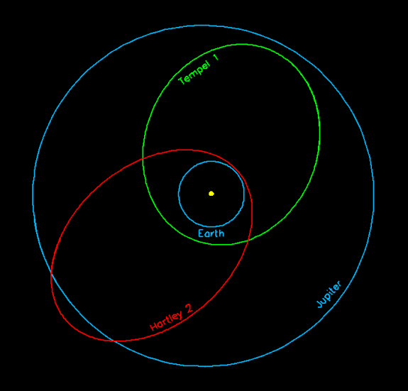 Orbit of comet Hartley 2