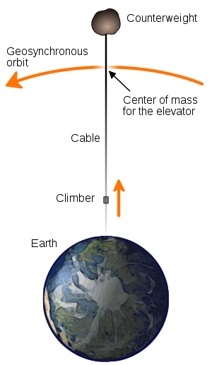 Space elevator structural diagram