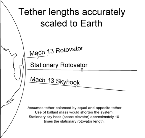 Tether Length Comparison