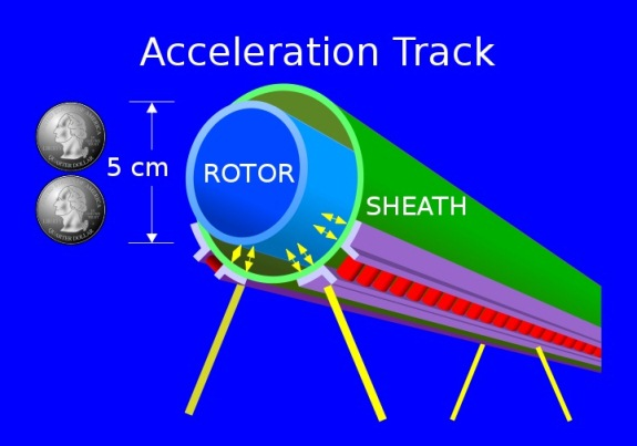 Launch Loop Rotor