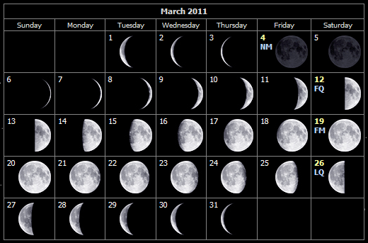 Moon phases for March 2011