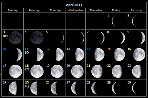 Monthly Stargazing Calendar for April 2011