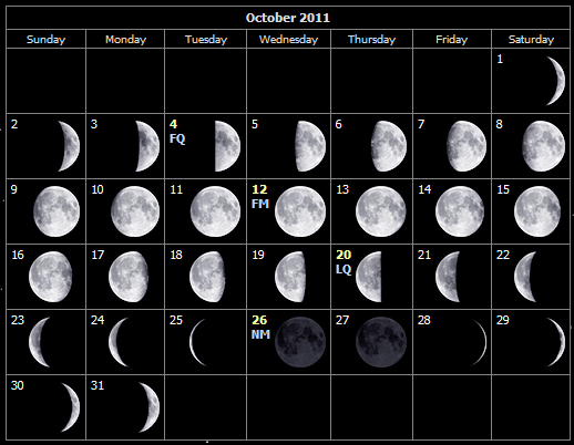 Moon Phases for October 2011