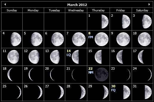 March 2012 stargazing calendar
