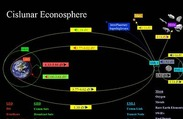 The cislunar econosphere (part 1)