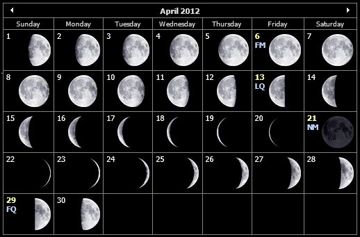 Lunar Phases Calendar for April 2012