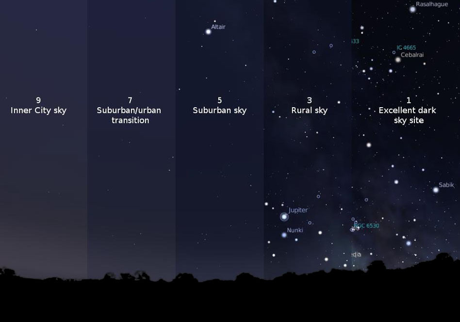 Dark Sky Magnitude Scale. Photo by International Dark Sky Association.