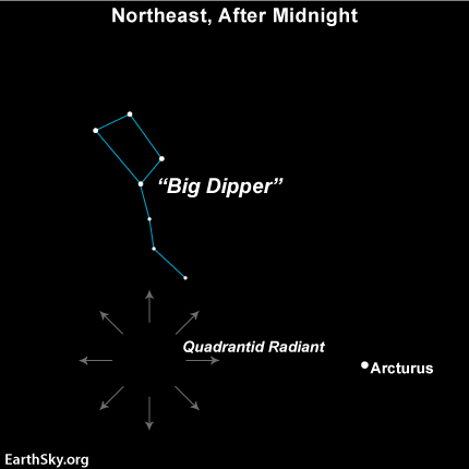 Quadrantid Meteor Shower Radiant Point. Image by EarthSky.org. License: CC BY-SA 3.0.